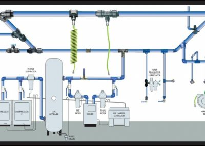 Compressed air treatment and installation